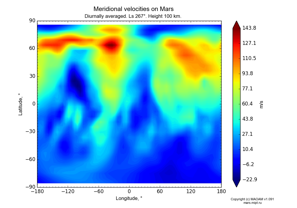 Meridional velocities on Mars dependence from Longitude -180-180° and Latitude -90-90° in Equirectangular (default) projection with Diurnally averaged, Ls 267°, Height 100 km. In version 1.091: Water cycle without molecular diffusion, CO2 cycle, dust bimodal distribution and GW.