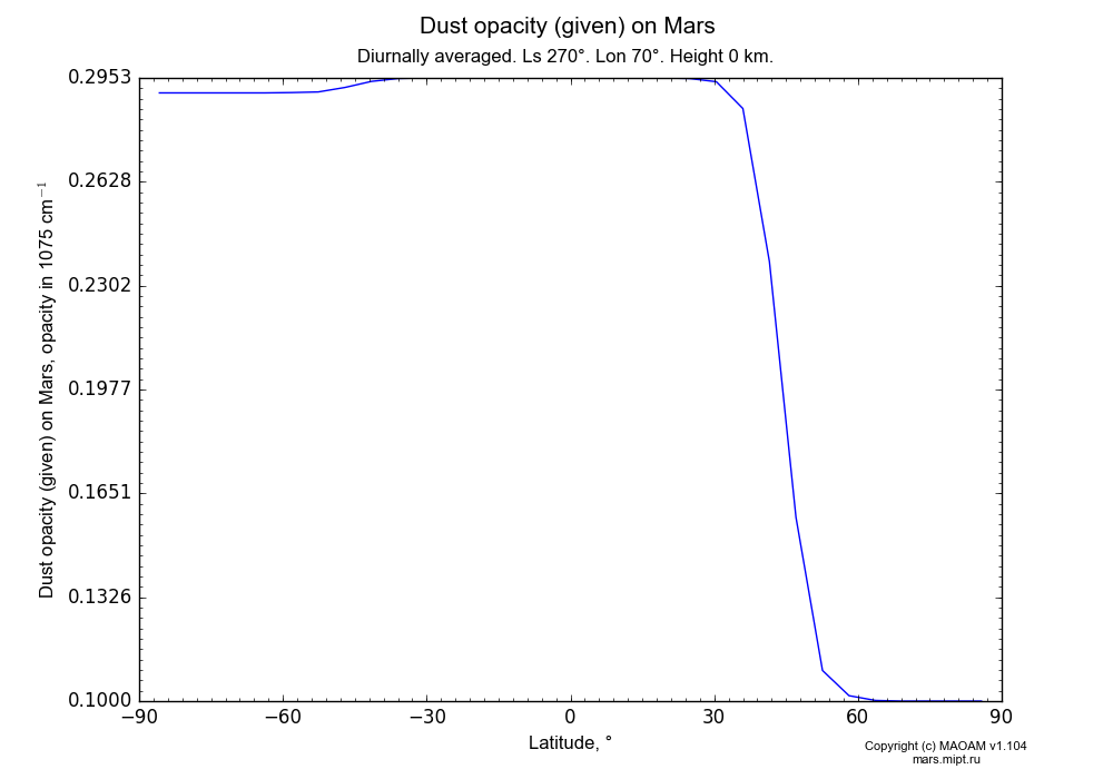 Dust opacity (given) on Mars dependence from Latitude -90-90° in Equirectangular (default) projection with Diurnally averaged, Ls 270°, Lon 70°, Height 0 km. In version 1.104: Water cycle for annual dust, CO2 cycle, dust bimodal distribution and GW.