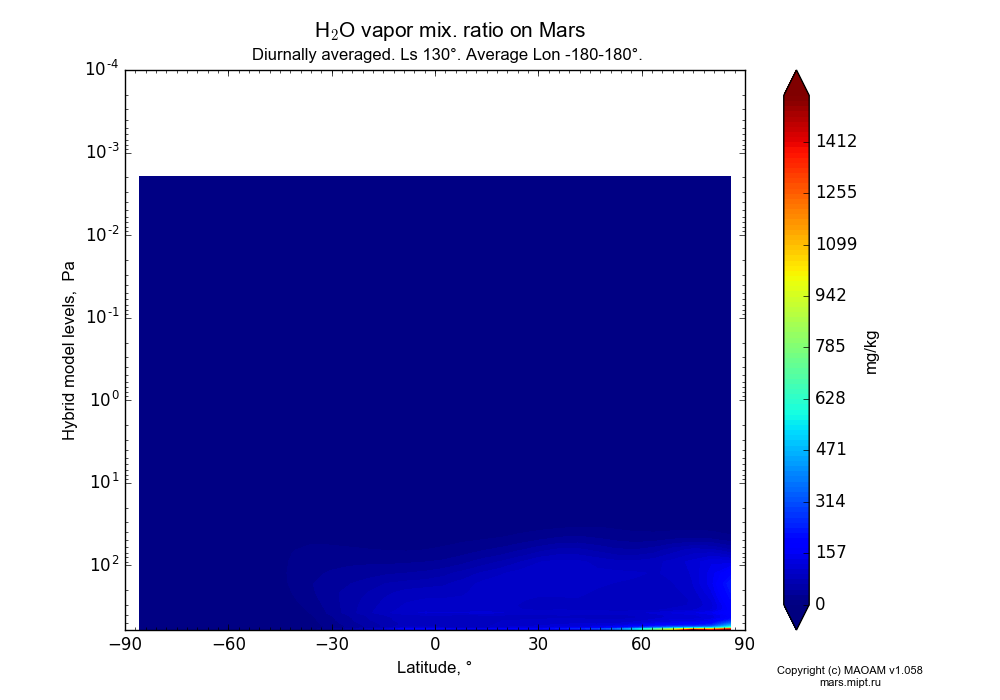 Water vapor mix. ratio on Mars dependence from Latitude -90-90° and Hybrid model levels 0.0001-607 Pa in Equirectangular (default) projection with Diurnally averaged, Ls 130°, Average Lon -180-180°. In version 1.058: Limited height with water cycle, weak diffusion and dust bimodal distribution.