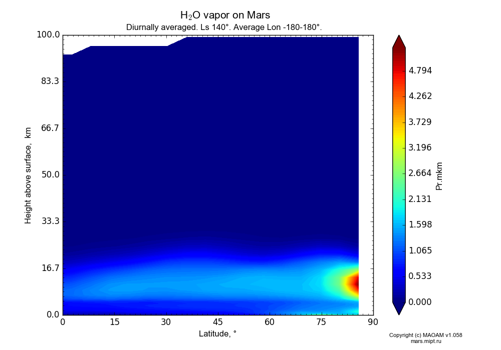 Water vapor on Mars dependence from Latitude 0-90° and Height above surface 0-100 km in Equirectangular (default) projection with Diurnally averaged, Ls 140°, Average Lon -180-180°. In version 1.058: Limited height with water cycle, weak diffusion and dust bimodal distribution.
