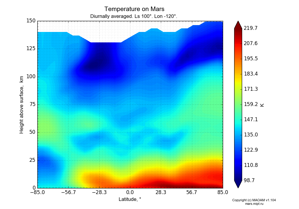 Temperature on Mars dependence from Latitude -85-85° and Height above surface 0-150 km in Equirectangular (default) projection with Diurnally averaged, Ls 100°, Lon -120°. In version 1.104: Water cycle for annual dust, CO2 cycle, dust bimodal distribution and GW.