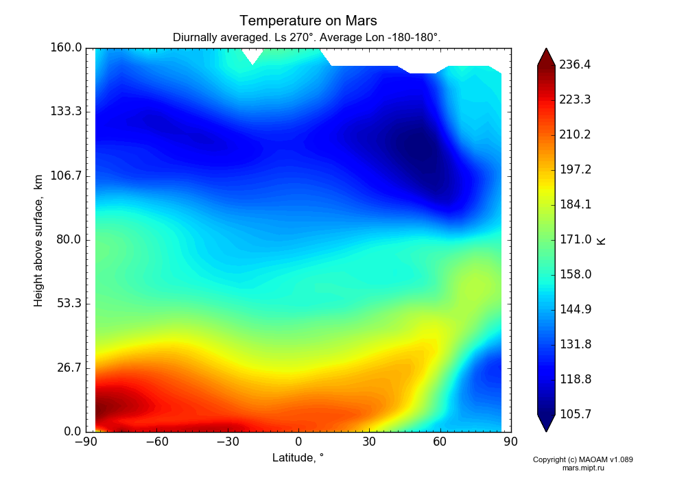Temperature on Mars dependence from Latitude -90-90° and Height above surface 0-160 km in Equirectangular (default) projection with Diurnally averaged, Ls 270°, Average Lon -180-180°. In version 1.089: Water cycle WITH molecular diffusion, CO2 cycle, dust bimodal distribution and GW.