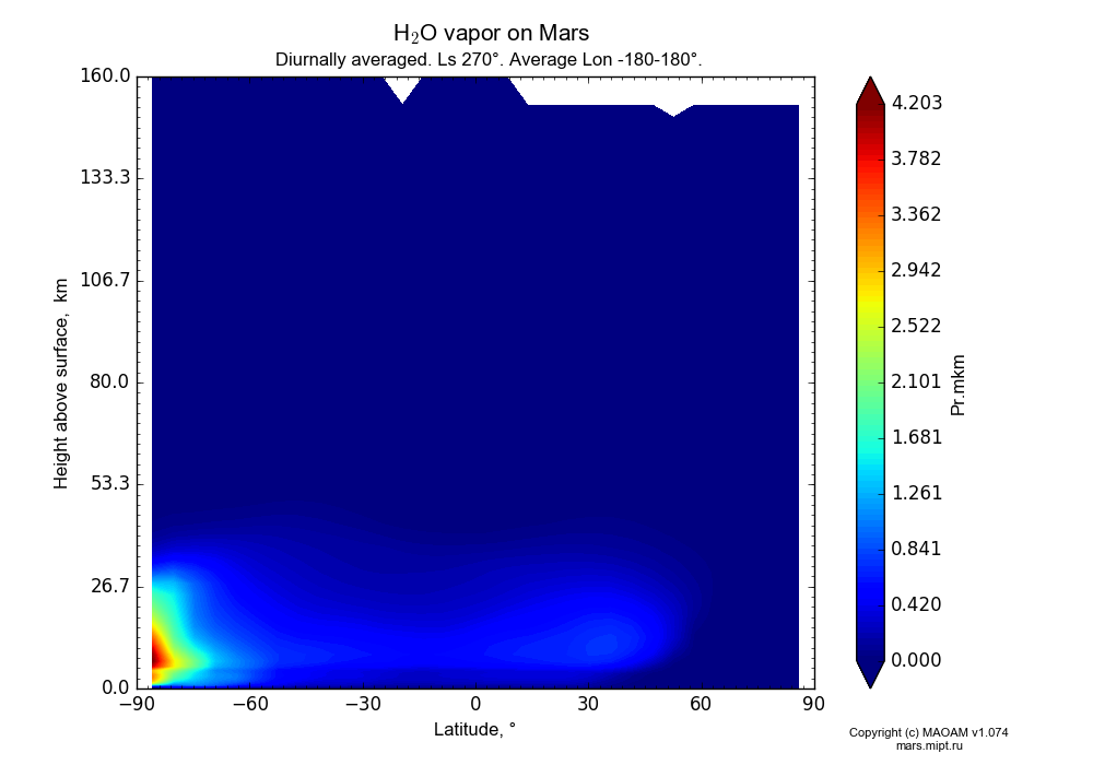 Water vapor on Mars dependence from Latitude -90-90° and Height above surface 0-160 km in Equirectangular (default) projection with Diurnally averaged, Ls 270°, Average Lon -180-180°. In version 1.074: Water cycle, CO2 cycle, dust bimodal distribution and GW.
