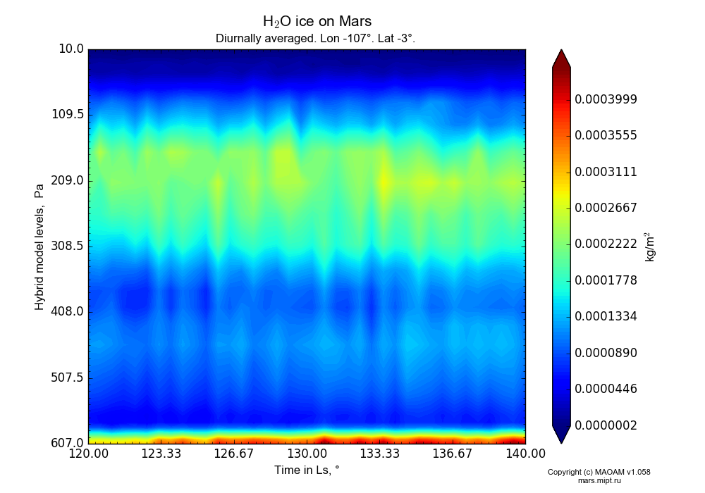 Water ice on Mars dependence from Time in Ls 120-140° and Hybrid model levels 10-607 Pa in Equirectangular (default) projection with Diurnally averaged, Lon -107°, Lat -3°. In version 1.058: Limited height with water cycle, weak diffusion and dust bimodal distribution.
