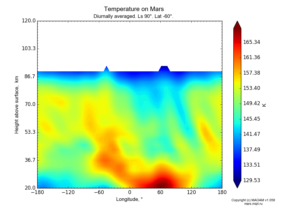 Temperature on Mars dependence from Longitude -180-180° and Height above surface 20-120 km in Equirectangular (default) projection with Diurnally averaged, Ls 90°, Lat -60°. In version 1.058: Limited height with water cycle, weak diffusion and dust bimodal distribution.