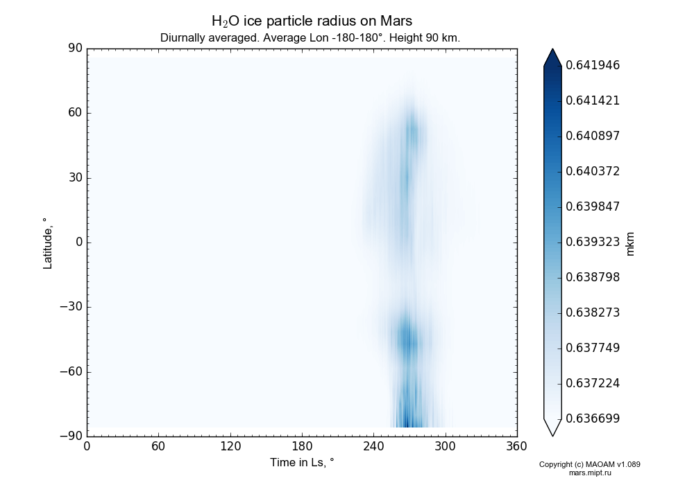 Water ice particle radius on Mars dependence from Time in Ls 0-360° and Latitude -90-90° in Equirectangular (default) projection with Diurnally averaged, Average Lon -180-180°, Height 90 km. In version 1.089: Water cycle WITH molecular diffusion, CO2 cycle, dust bimodal distribution and GW.