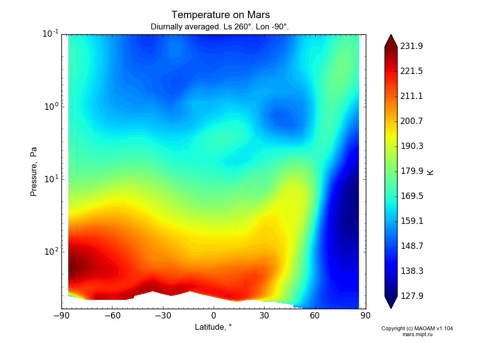Temperature on Mars dependence from Latitude -90-90° and Pressure 0.1-607 Pa in Equirectangular (default) projection with Diurnally averaged, Ls 260°, Lon -90°. In version 1.104: Water cycle for annual dust, CO2 cycle, dust bimodal distribution and GW.