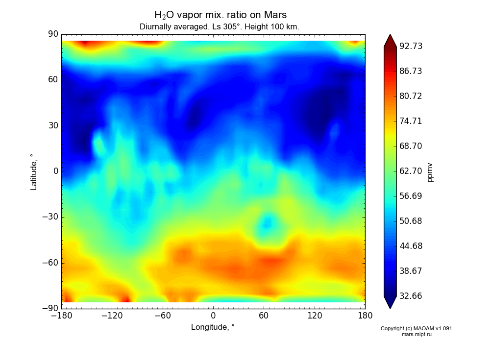 Water vapor mix. ratio on Mars dependence from Longitude -180-180° and Latitude -90-90° in Equirectangular (default) projection with Diurnally averaged, Ls 305°, Height 100 km. In version 1.091: Water cycle without molecular diffusion, CO2 cycle, dust bimodal distribution and GW.