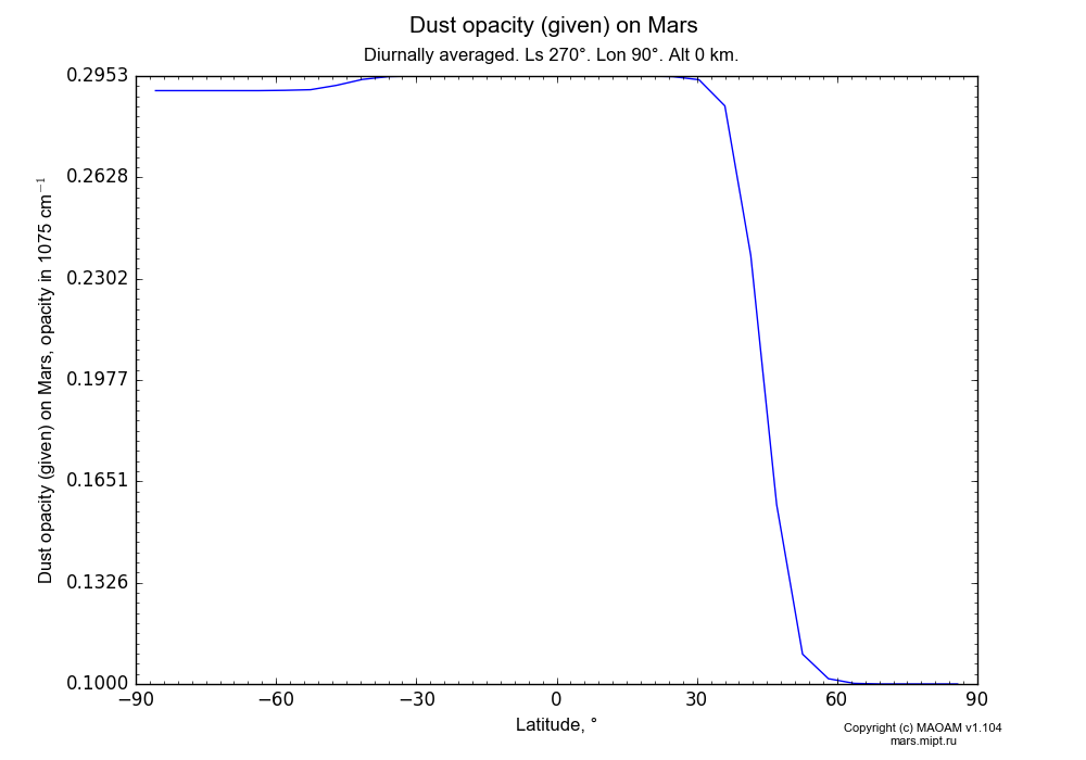 Dust opacity (given) on Mars dependence from Latitude -90-90° in Equirectangular (default) projection with Diurnally averaged, Ls 270°, Lon 90°, Alt 0 km. In version 1.104: Water cycle for annual dust, CO2 cycle, dust bimodal distribution and GW.