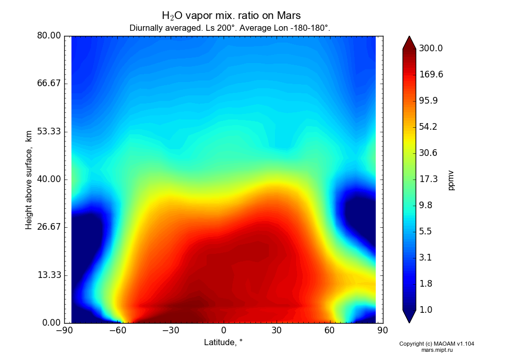 Water vapor mix. ratio on Mars dependence from Latitude -90-90° and Height above surface 0-80 km in Equirectangular (default) projection with Diurnally averaged, Ls 200°, Average Lon -180-180°. In version 1.104: Water cycle for annual dust, CO2 cycle, dust bimodal distribution and GW.