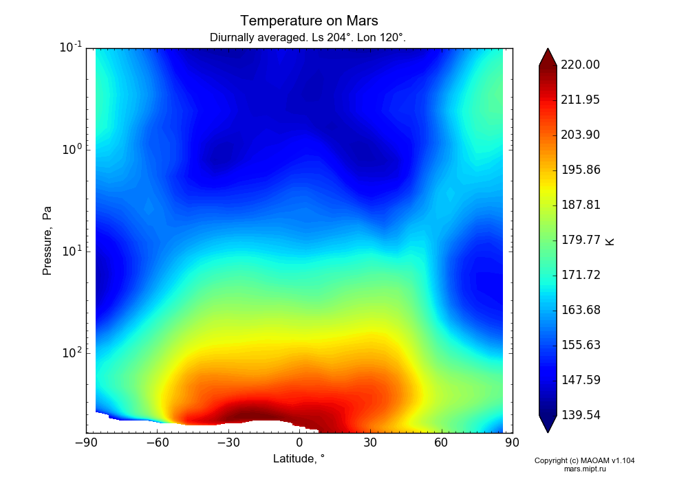 Temperature on Mars dependence from Latitude -90-90° and Pressure 0.1-607 Pa in Equirectangular (default) projection with Diurnally averaged, Ls 204°, Lon 120°. In version 1.104: Water cycle for annual dust, CO2 cycle, dust bimodal distribution and GW.