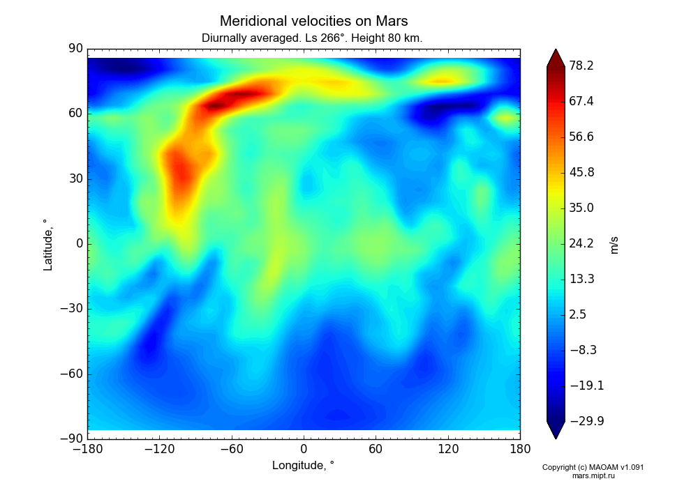 Meridional velocities on Mars dependence from Longitude -180-180° and Latitude -90-90° in Equirectangular (default) projection with Diurnally averaged, Ls 266°, Height 80 km. In version 1.091: Water cycle without molecular diffusion, CO2 cycle, dust bimodal distribution and GW.
