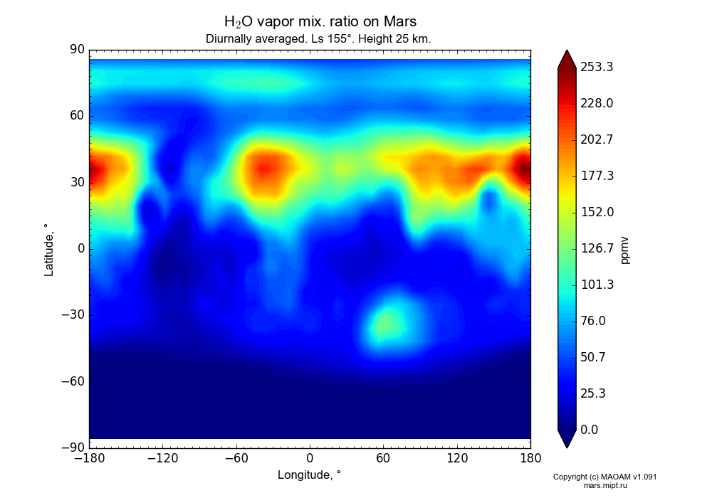 Water vapor mix. ratio on Mars dependence from Longitude -180-180° and Latitude -90-90° in Equirectangular (default) projection with Diurnally averaged, Ls 155°, Height 25 km. In version 1.091: Water cycle without molecular diffusion, CO2 cycle, dust bimodal distribution and GW.