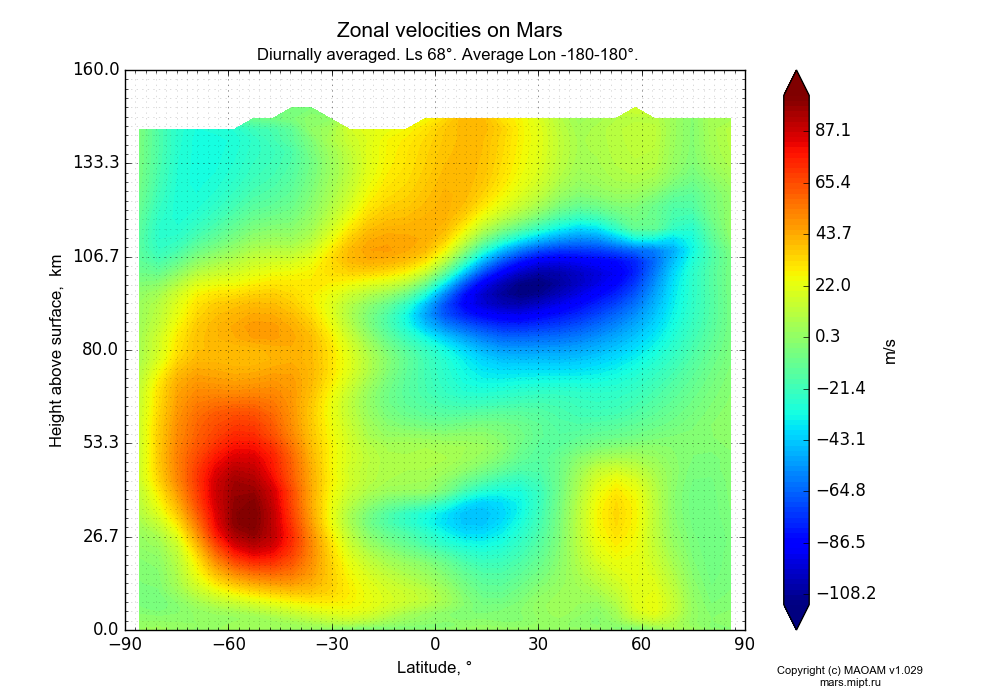 Zonal velocities on Mars dependence from Latitude -90-90° and Height above surface 0-160 km in Equirectangular (default) projection with Diurnally averaged, Ls 68°, Average Lon -180-180°. In version 1.029: Extended height and CO2 cycle with weak solar acivity.