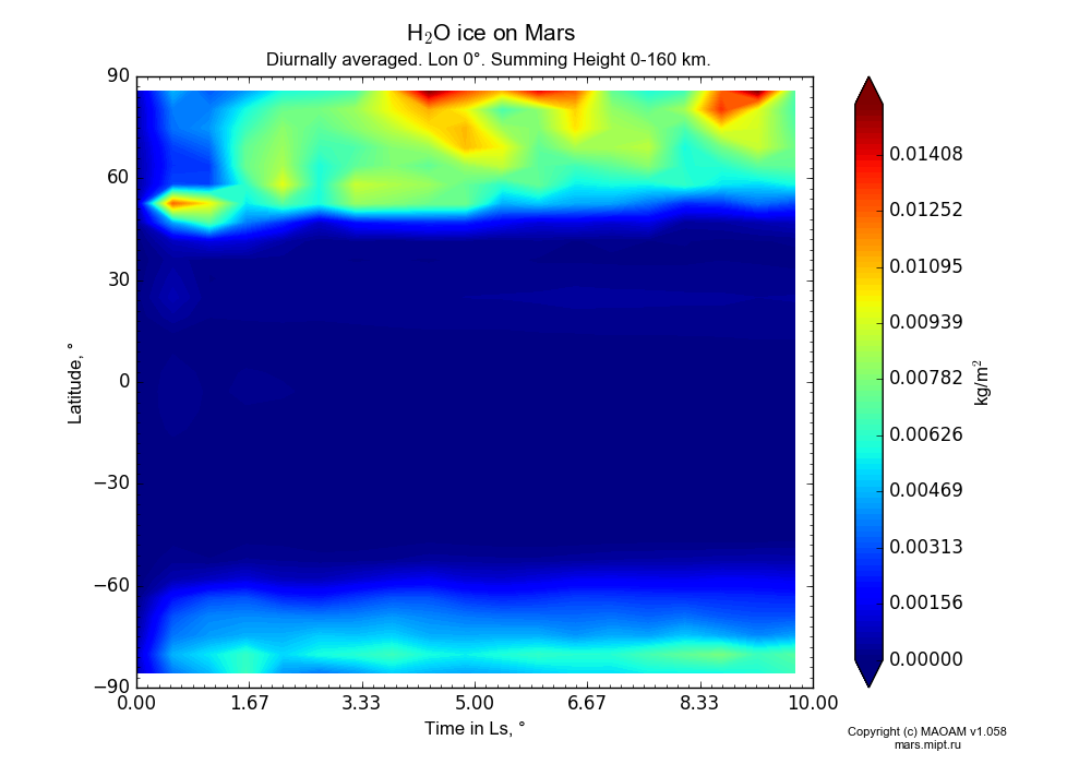 Water ice on Mars dependence from Time in Ls 0-10° and Latitude -90-90° in Equirectangular (default) projection with Diurnally averaged, Lon 0°, Summing Height 0-160 km. In version 1.058: Limited height with water cycle, weak diffusion and dust bimodal distribution.