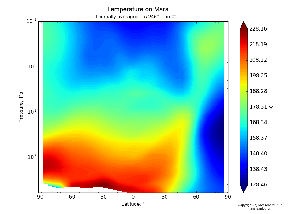 Temperature on Mars dependence from Latitude -90-90° and Pressure 0.1-607 Pa in Equirectangular (default) projection with Diurnally averaged, Ls 245°, Lon 0°. In version 1.104: Water cycle for annual dust, CO2 cycle, dust bimodal distribution and GW.