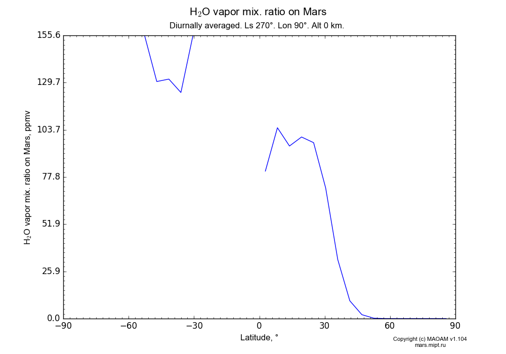 Water vapor mix. ratio on Mars dependence from Latitude -90-90° in Equirectangular (default) projection with Diurnally averaged, Ls 270°, Lon 90°, Alt 0 km. In version 1.104: Water cycle for annual dust, CO2 cycle, dust bimodal distribution and GW.