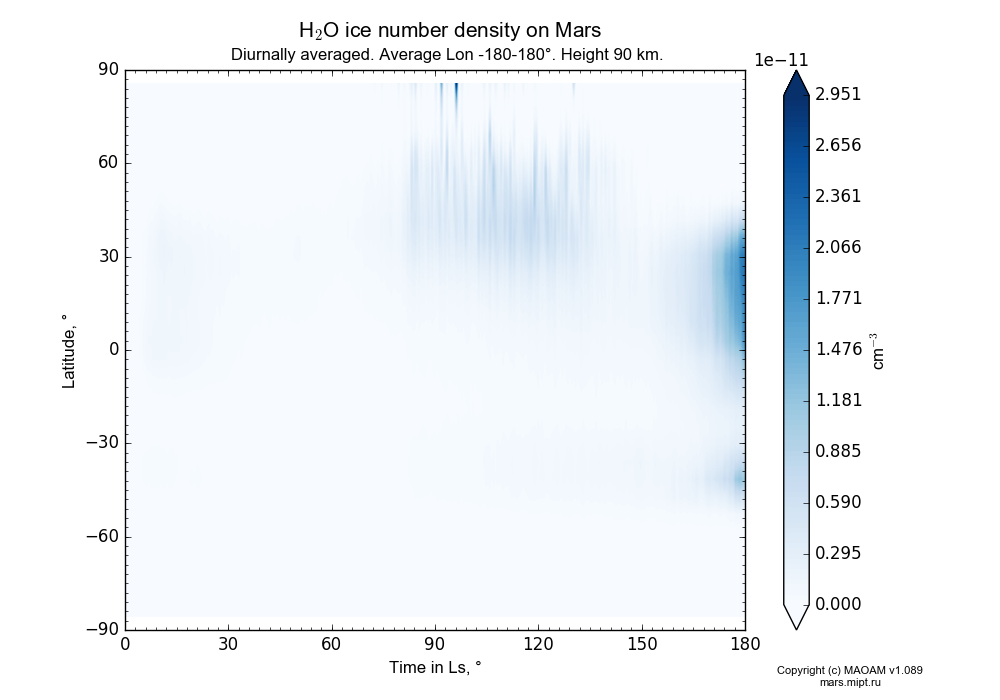 Water ice number density on Mars dependence from Time in Ls 0-180° and Latitude -90-90° in Equirectangular (default) projection with Diurnally averaged, Average Lon -180-180°, Height 90 km. In version 1.089: Water cycle WITH molecular diffusion, CO2 cycle, dust bimodal distribution and GW.
