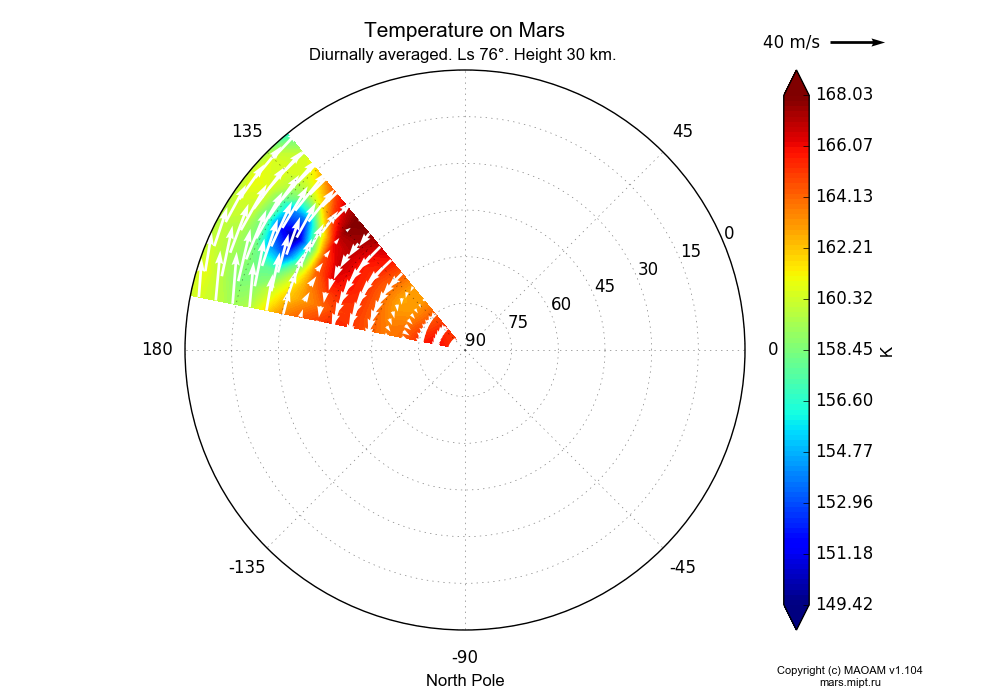 Temperature on Mars dependence from Longitude 135-165° and Latitude 0-90° in North polar stereographic projection with Diurnally averaged, Ls 76°, Height 30 km. In version 1.104: Water cycle for annual dust, CO2 cycle, dust bimodal distribution and GW.