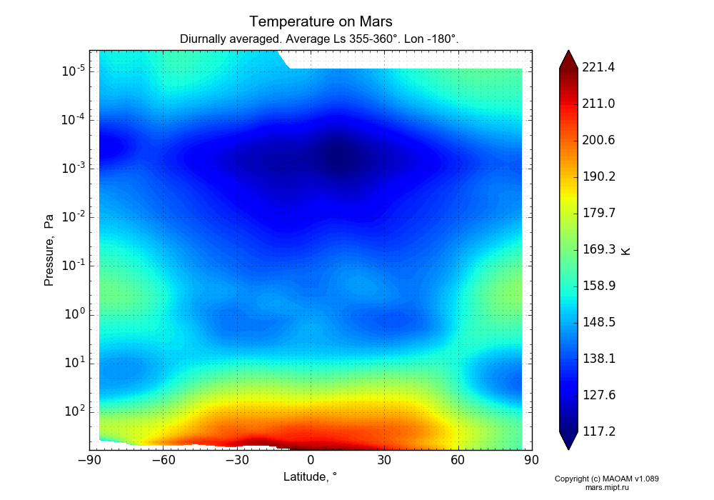 Temperature on Mars dependence from Latitude -90-90° and Pressure 0.0000036-607 Pa in Equirectangular (default) projection with Diurnally averaged, Average Ls 355-360°, Lon -180°. In version 1.089: Water cycle WITH molecular diffusion, CO2 cycle, dust bimodal distribution and GW.