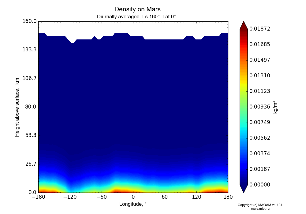 Density on Mars dependence from Longitude -180-180° and Height above surface 0-160 km in Equirectangular (default) projection with Diurnally averaged, Ls 160°, Lat 0°. In version 1.104: Water cycle for annual dust, CO2 cycle, dust bimodal distribution and GW.