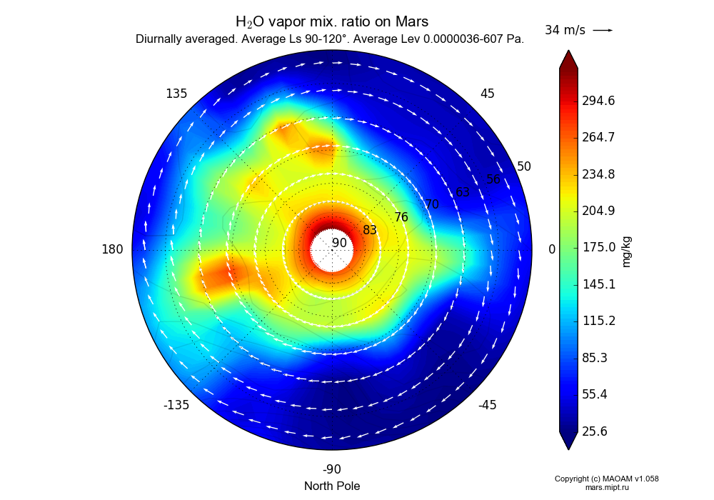 Water vapor mix. ratio on Mars dependence from Longitude -180-180° and Latitude 50-90° in North polar stereographic projection with Diurnally averaged, Average Ls 90-120°, Average Pre 0.0000036-607 Pa. In version 1.058: Limited height with water cycle, weak diffusion and dust bimodal distribution.