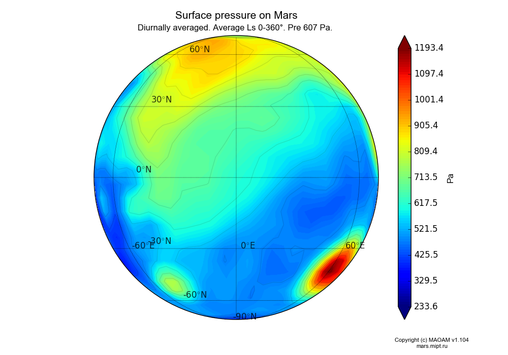 Surface pressure on Mars dependence from Longitude -180-180° and Latitude -90-90° in Spherical stereographic projection with Diurnally averaged, Average Ls 0-360°, Pre 607 Pa. In version 1.104: Water cycle for annual dust, CO2 cycle, dust bimodal distribution and GW.