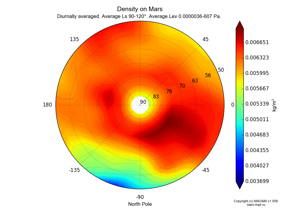 Density on Mars dependence from Longitude -180-180° and Latitude 50-90° in North polar stereographic projection with Diurnally averaged, Average Ls 90-120°, Average Alt 0.0000036-607 Pa. In version 1.058: Limited height with water cycle, weak diffusion and dust bimodal distribution.