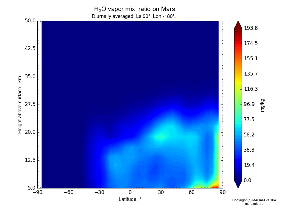 Water vapor mix. ratio on Mars dependence from Latitude -90-90° and Height above surface 5-50 km in Equirectangular (default) projection with Diurnally averaged, Ls 90°, Lon -180°. In version 1.104: Water cycle for annual dust, CO2 cycle, dust bimodal distribution and GW.
