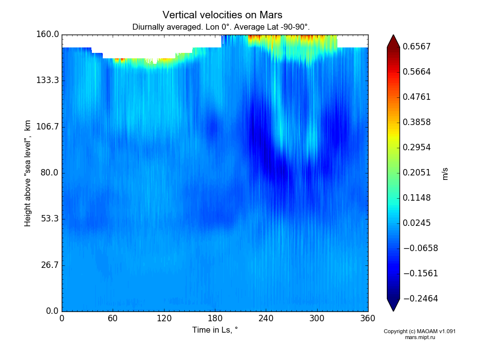 Vertical velocities on Mars dependence from Time in Ls 0-360° and Height above
