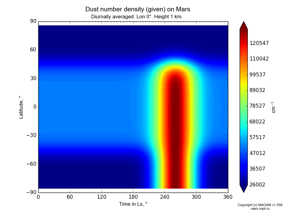 Dust number density (given) on Mars dependence from Time in Ls 0-360° and Latitude -90-90° in Equirectangular (default) projection with Diurnally averaged, Lon 0°, Height 1 km. In version 1.058: Limited height with water cycle, weak diffusion and dust bimodal distribution.