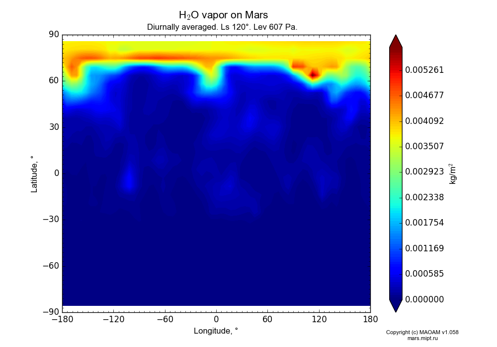 Water vapor on Mars dependence from Longitude -180-180° and Latitude -90-90° in Equirectangular (default) projection with Diurnally averaged, Ls 120°, Height 607 Pa. In version 1.058: Limited height with water cycle, weak diffusion and dust bimodal distribution.