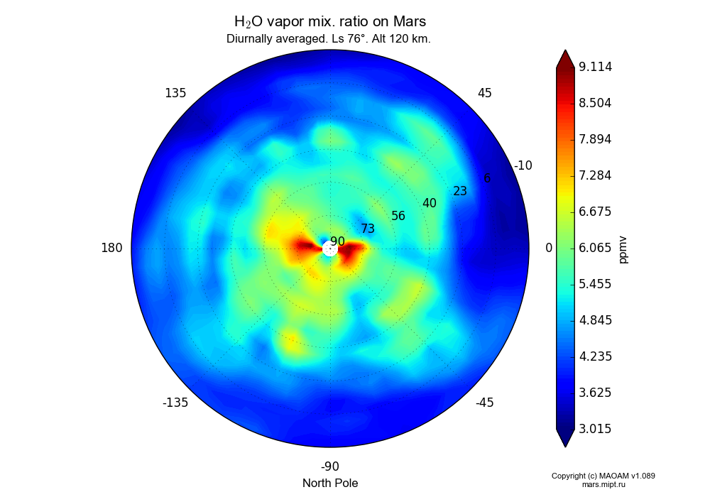 Water vapor mix. ratio on Mars dependence from Longitude -180-180° and Latitude -10-90° in North polar stereographic projection with Diurnally averaged, Ls 76°, Alt 120 km. In version 1.089: Water cycle WITH molecular diffusion, CO2 cycle, dust bimodal distribution and GW.