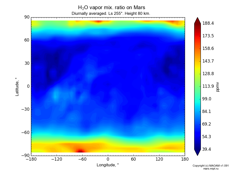 Water vapor mix. ratio on Mars dependence from Longitude -180-180° and Latitude -90-90° in Equirectangular (default) projection with Diurnally averaged, Ls 255°, Height 80 km. In version 1.091: Water cycle without molecular diffusion, CO2 cycle, dust bimodal distribution and GW.