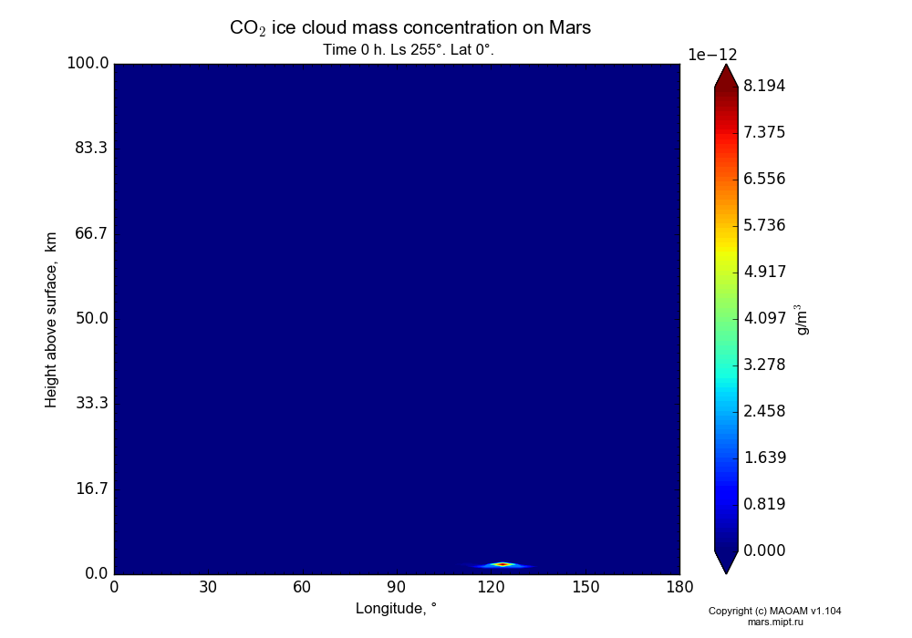 CO2 ice cloud mass concentration on Mars dependence from Longitude 0-180° and Height above surface 0-100 km in Equirectangular (default) projection with Time 0 h, Ls 255°, Lat 0°. In version 1.104: Water cycle for annual dust, CO2 cycle, dust bimodal distribution and GW.