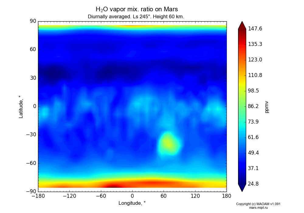 Water vapor mix. ratio on Mars dependence from Longitude -180-180° and Latitude -90-90° in Equirectangular (default) projection with Diurnally averaged, Ls 245°, Height 60 km. In version 1.091: Water cycle without molecular diffusion, CO2 cycle, dust bimodal distribution and GW.