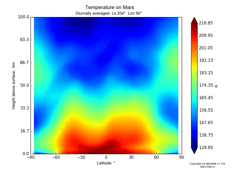 Temperature on Mars dependence from Latitude -90-90° and Height above surface 0-100 km in Equirectangular (default) projection with Diurnally averaged, Ls 204°, Lon 90°. In version 1.104: Water cycle for annual dust, CO2 cycle, dust bimodal distribution and GW.