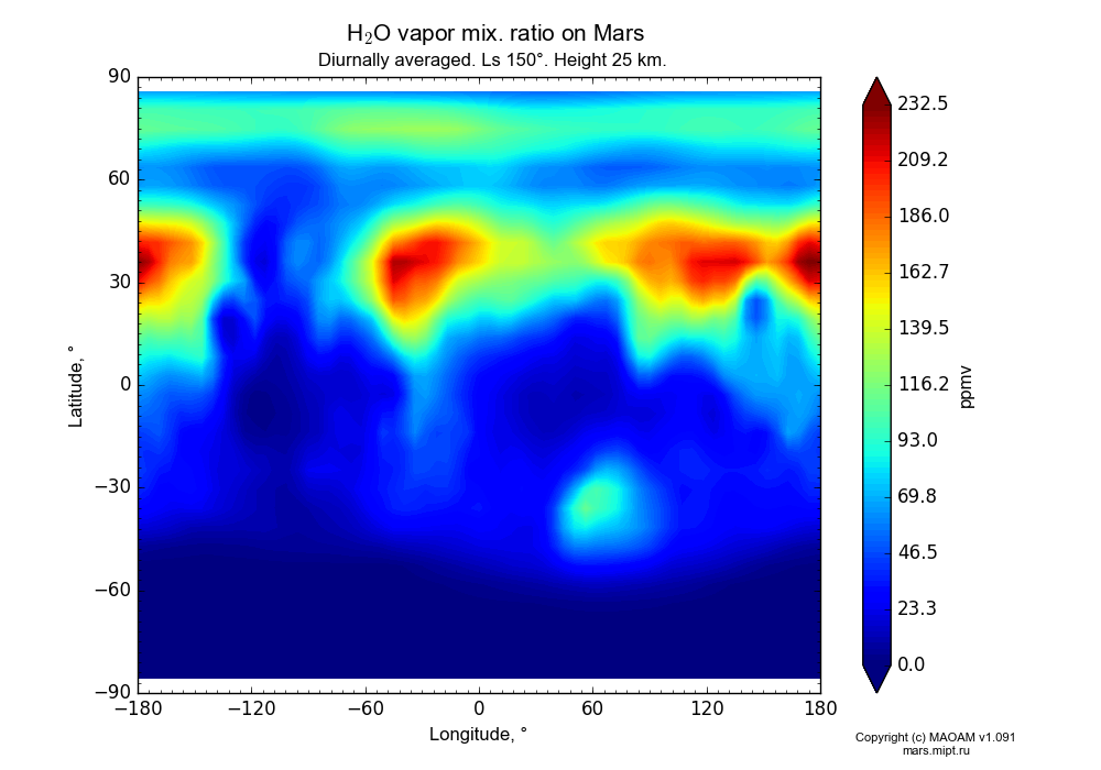 Water vapor mix. ratio on Mars dependence from Longitude -180-180° and Latitude -90-90° in Equirectangular (default) projection with Diurnally averaged, Ls 150°, Height 25 km. In version 1.091: Water cycle without molecular diffusion, CO2 cycle, dust bimodal distribution and GW.