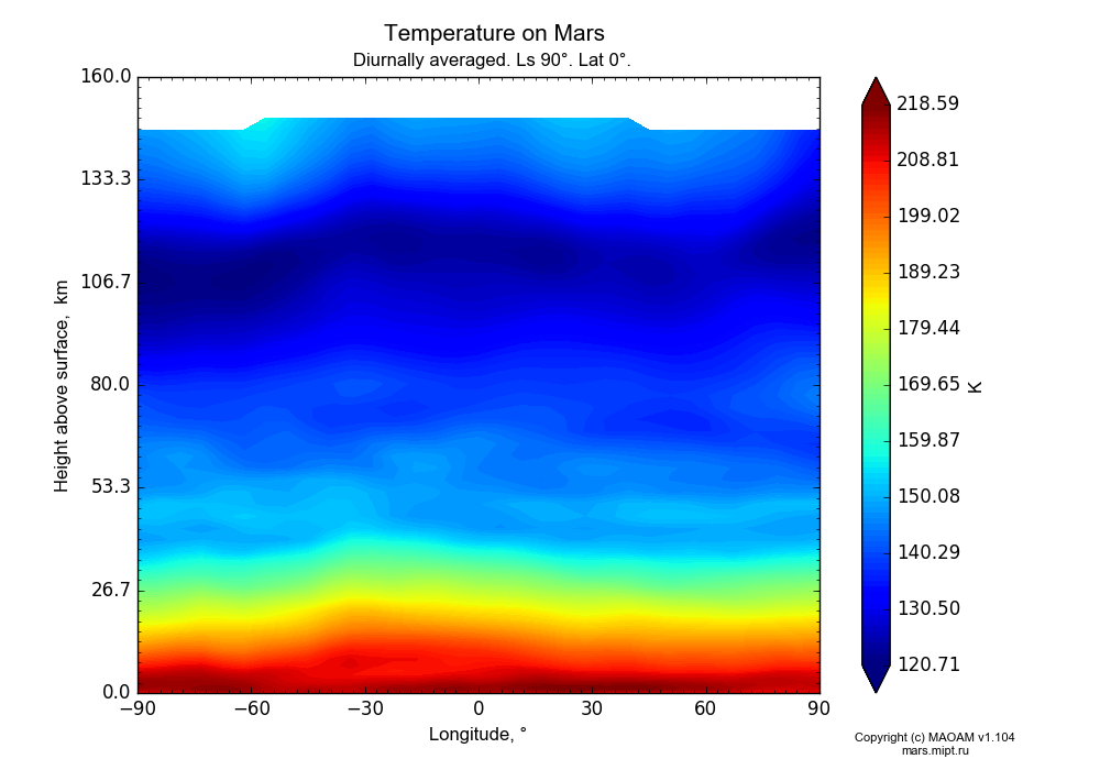 Temperature on Mars dependence from Longitude -90-90° and Height above surface 0-160 km in Equirectangular (default) projection with Diurnally averaged, Ls 90°, Lat 0°. In version 1.104: Water cycle for annual dust, CO2 cycle, dust bimodal distribution and GW.