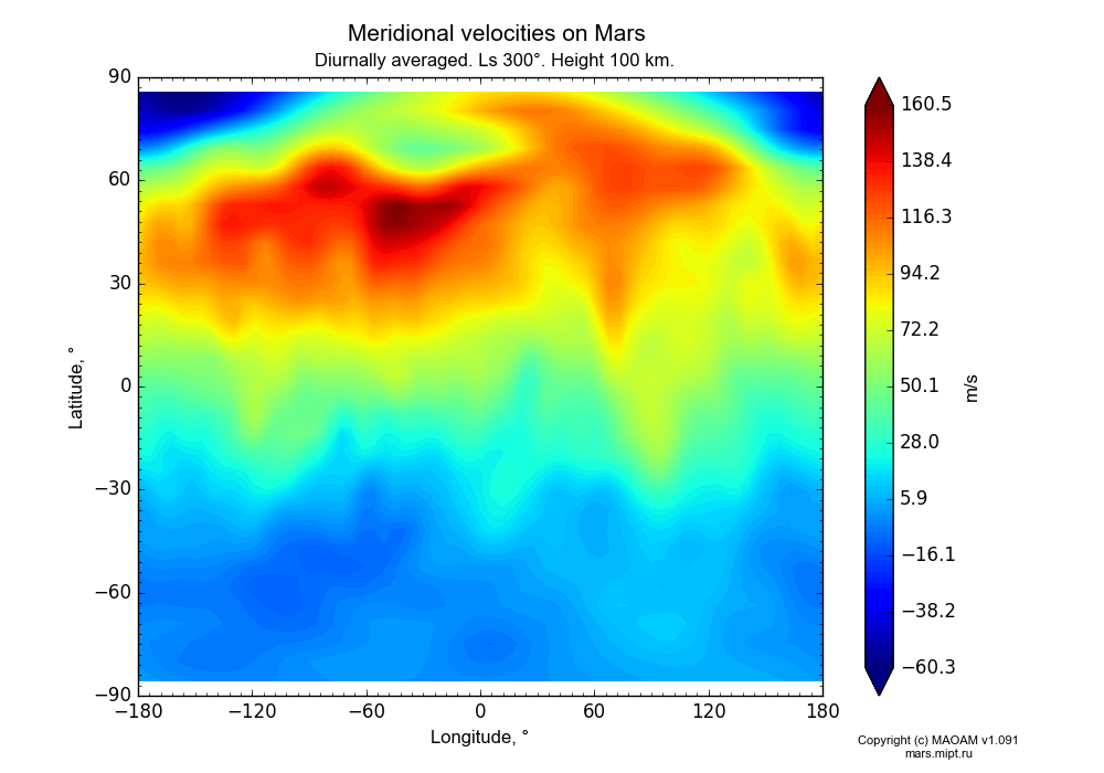 Meridional velocities on Mars dependence from Longitude -180-180° and Latitude -90-90° in Equirectangular (default) projection with Diurnally averaged, Ls 300°, Height 100 km. In version 1.091: Water cycle without molecular diffusion, CO2 cycle, dust bimodal distribution and GW.