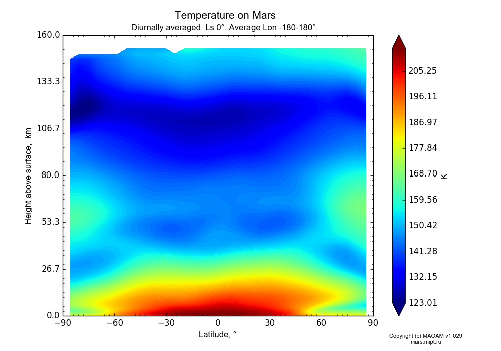 Temperature on Mars dependence from Latitude -90-90° and Height above surface 0-160 km in Equirectangular (default) projection with Diurnally averaged, Ls 0°, Average Lon -180-180°. In version 1.029: Extended height and CO2 cycle with weak solar acivity.