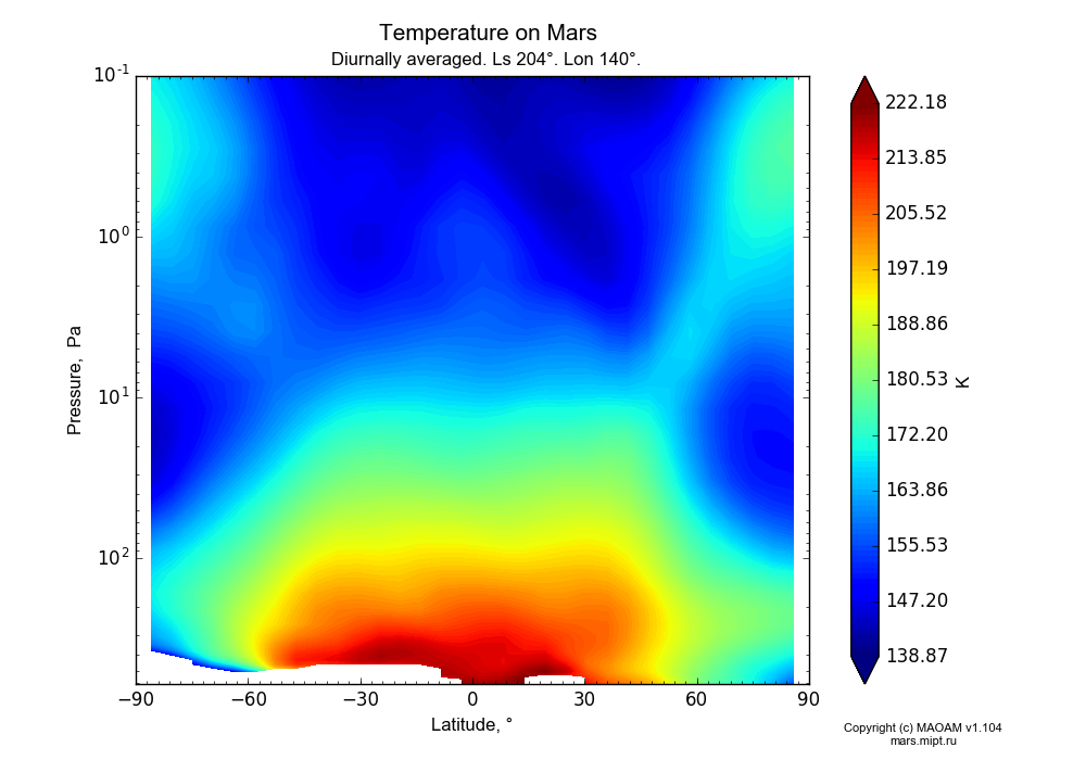 Temperature on Mars dependence from Latitude -90-90° and Pressure 0.1-607 Pa in Equirectangular (default) projection with Diurnally averaged, Ls 204°, Lon 140°. In version 1.104: Water cycle for annual dust, CO2 cycle, dust bimodal distribution and GW.