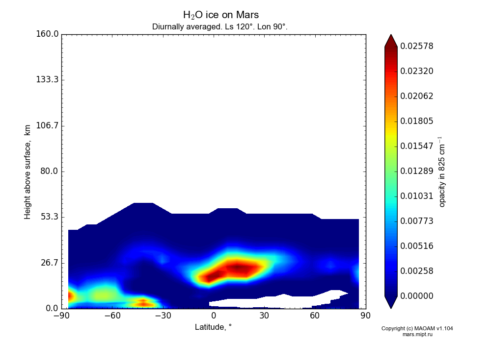 Water ice on Mars dependence from Latitude -90-90° and Height above surface 0-160 km in Equirectangular (default) projection with Diurnally averaged, Ls 120°, Lon 90°. In version 1.104: Water cycle for annual dust, CO2 cycle, dust bimodal distribution and GW.