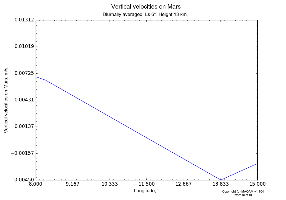 Vertical velocities on Mars dependence from Longitude 5-8° and Latitude 8-15° in Equirectangular (default) projection with Diurnally averaged, Ls 6°, Height 13 km. In version 1.104: Water cycle for annual dust, CO2 cycle, dust bimodal distribution and GW.