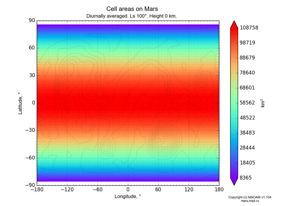 Cell areas on Mars dependence from Longitude -180-180° and Latitude -90-90° in Equirectangular (default) projection with Diurnally averaged, Ls 100°, Height 0 km. In version 1.104: Water cycle for annual dust, CO2 cycle, dust bimodal distribution and GW.