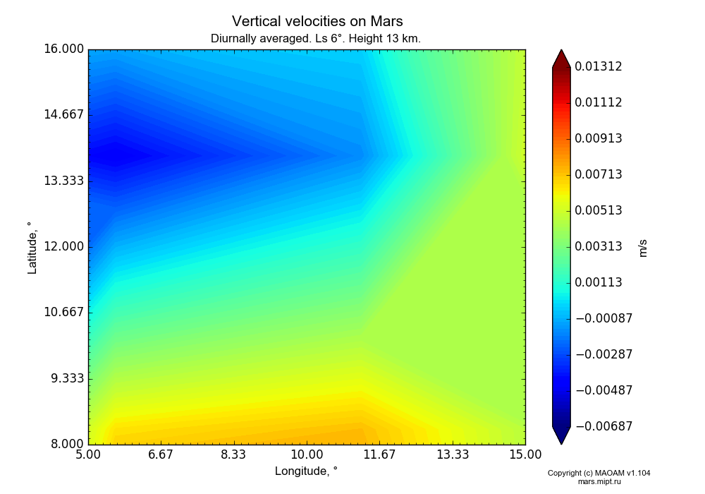 Vertical velocities on Mars dependence from Longitude 5-15° and Latitude 8-16° in Equirectangular (default) projection with Diurnally averaged, Ls 6°, Height 13 km. In version 1.104: Water cycle for annual dust, CO2 cycle, dust bimodal distribution and GW.