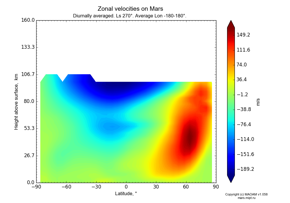 Zonal velocities on Mars dependence from Latitude -90-90° and Height above surface 0-160 km in Equirectangular (default) projection with Diurnally averaged, Ls 270°, Average Lon -180-180°. In version 1.058: Limited height with water cycle, weak diffusion and dust bimodal distribution.