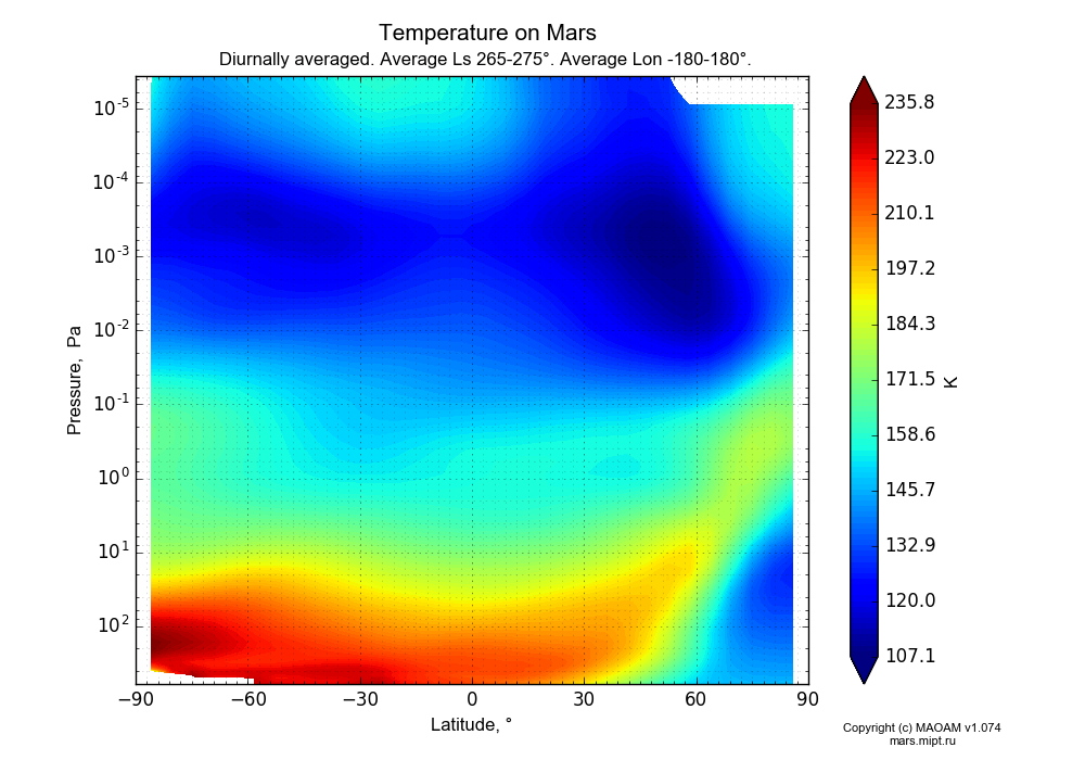 Temperature on Mars dependence from Latitude -90-90° and Pressure 0.0000036-607 Pa in Equirectangular (default) projection with Diurnally averaged, Average Ls 265-275°, Average Lon -180-180°. In version 1.074: Water cycle, CO2 cycle, dust bimodal distribution and GW.