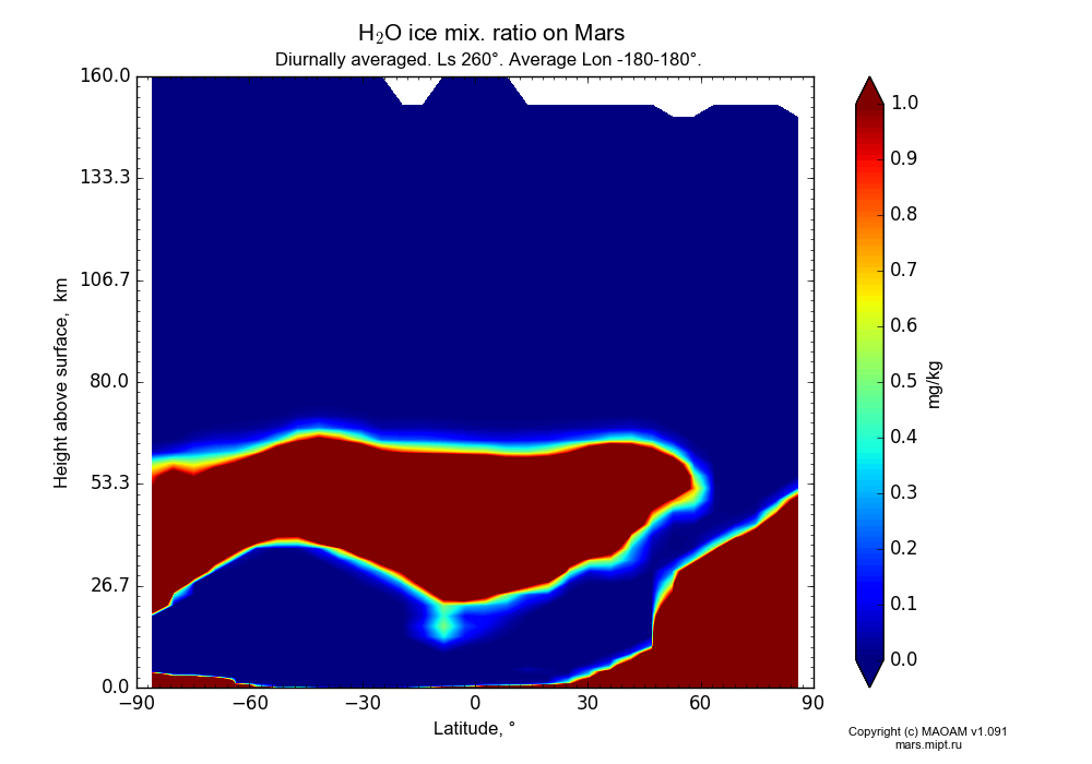 Water ice mix. ratio on Mars dependence from Latitude -90-90° and Height above surface 0-160 km in Equirectangular (default) projection with Diurnally averaged, Ls 260°, Average Lon -180-180°. In version 1.091: Water cycle without molecular diffusion, CO2 cycle, dust bimodal distribution and GW.