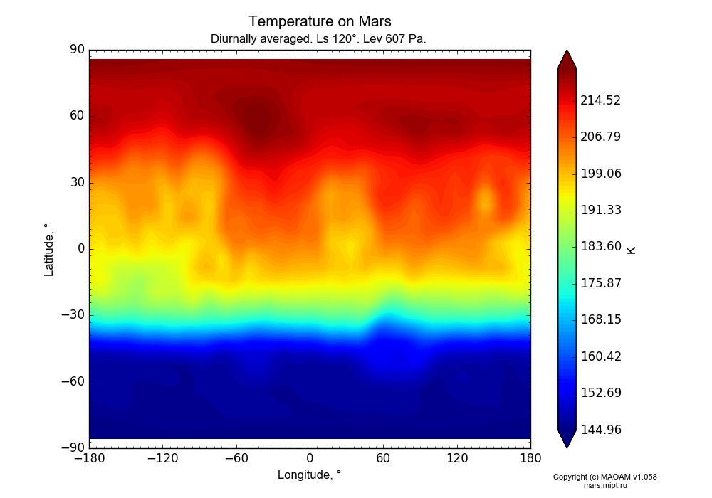 Temperature on Mars dependence from Longitude -180-180° and Latitude -90-90° in Equirectangular (default) projection with Diurnally averaged, Ls 120°, Height 607 Pa. In version 1.058: Limited height with water cycle, weak diffusion and dust bimodal distribution.